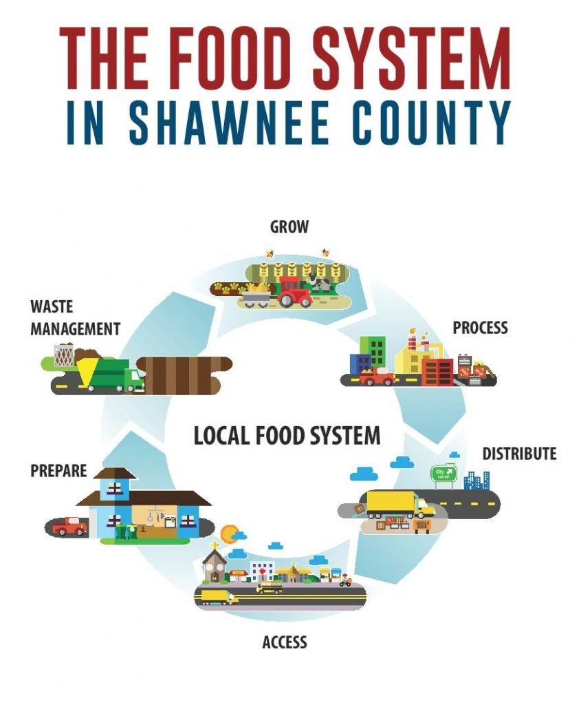 ShawneeCounty - food system assessment